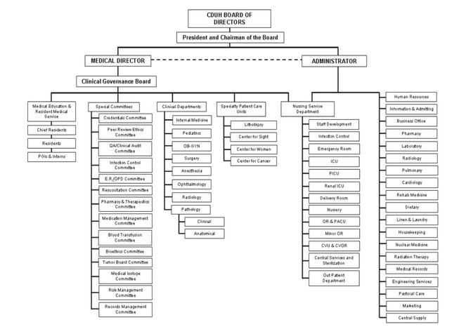 Organizational Chart of Hospital http://qhatrentcduh.weebly.com/structure.html